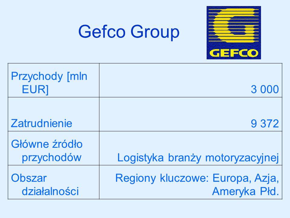 Gefco Group Przychody [mln EUR] 3 000 Zatrudnienie 9 372